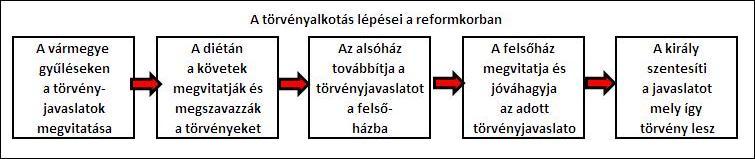 diéta reformkor)